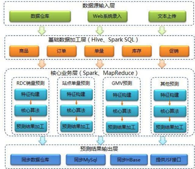 主从结构   主节点,只有一个: namenode   从节点,有很多个: datanodes   namenode负责:接收用户操作请求 、维护文件系统的目录结构、管理文件与block之间关系,block与datanode之间关系   NameNode 是一个通常在 HDFS 实例中的单独机器上运行的软件。它负责管理文件系统名称空间和控制外部客户机的访问。   datanode负责:存储文件文件被分成block存储在磁盘上、为保证数据安全,文件会有多个副本   MapReduce   MapRed