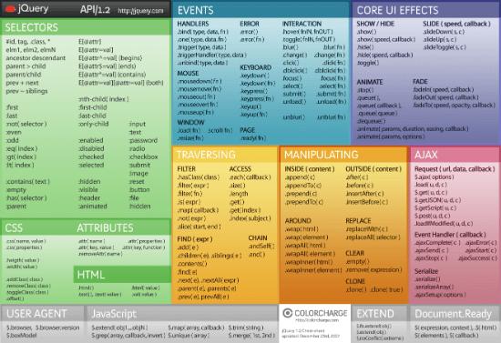参加HTML5培训究竟要学什么?