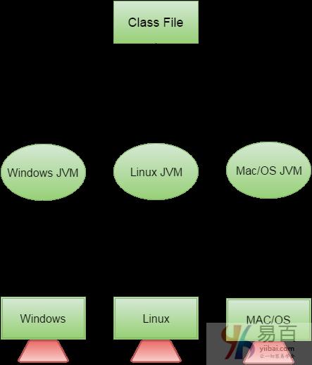 Java语言特点