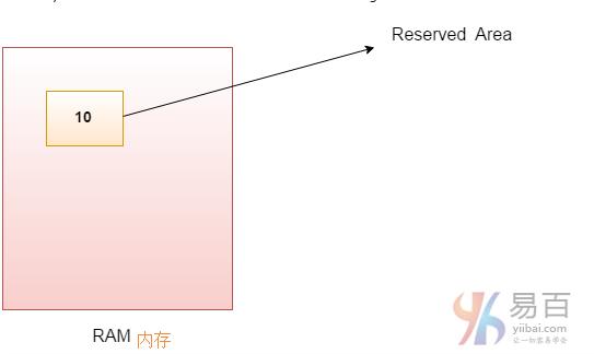 Java变量和数据类型