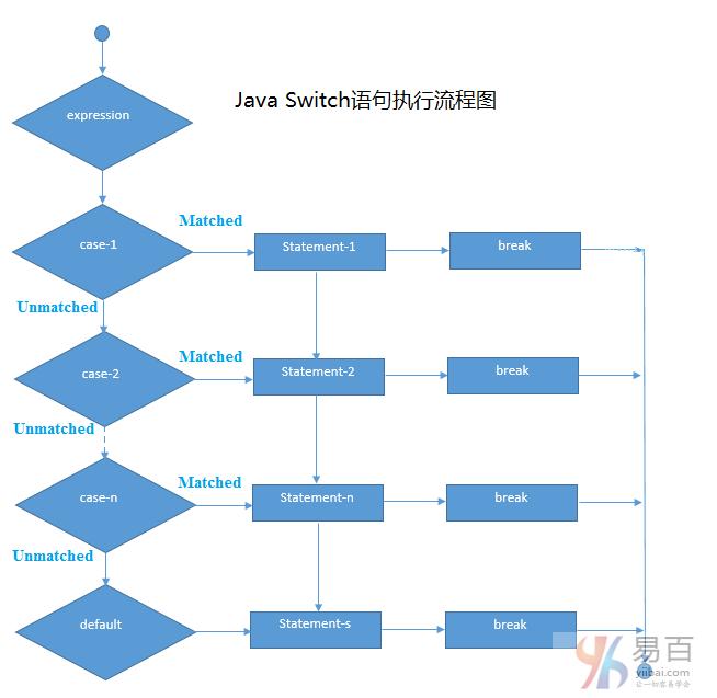 Java switch语句
