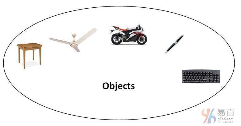 Java面向对象(OOP)概念