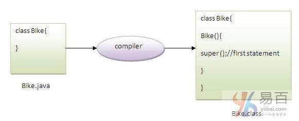 Java super关键字