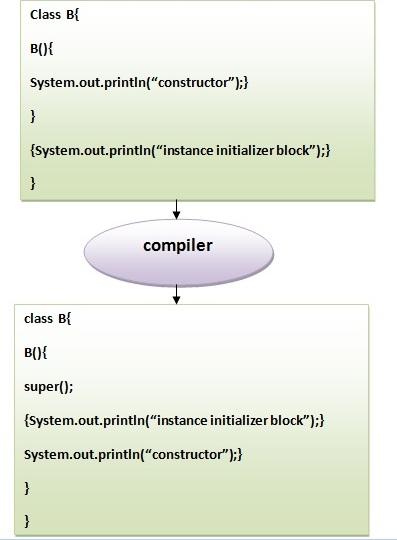Java实例初始化程序块