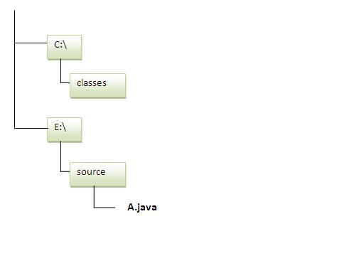 Java包